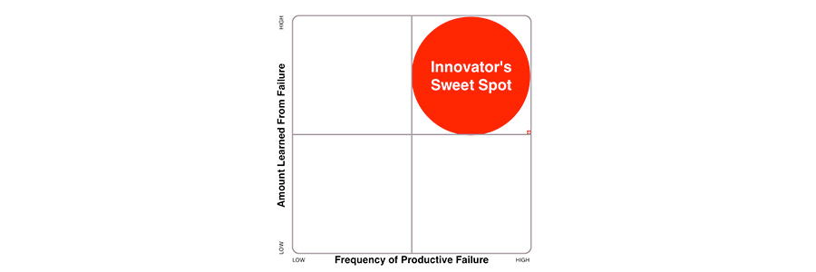 When Failure Leads to Innovation, and When It Doesn't (Part Two: The Leader's Job)