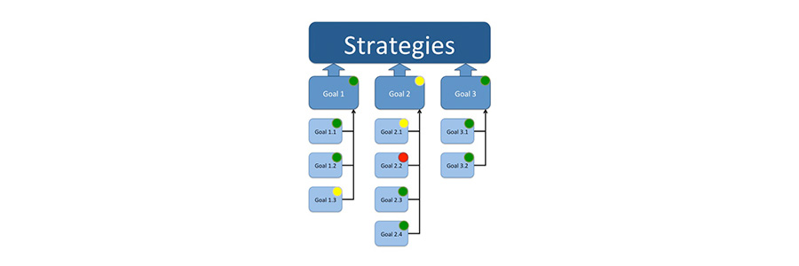 Make Strategy Review = Strategy Execution